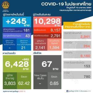 ไทยพบผู้ติดเชื้อโควิด-19 ใหม่ 245 ราย ติดเชื้อในประเทศ 224 ราย มาจากต่างประเทศ 21 ทั่วโลกทะลุ 90 ล้าน