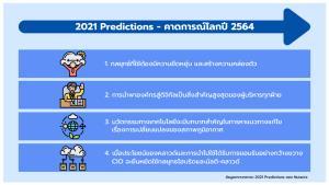 คาดการณ์โลกปี 2564 / ทวิพงศ์ อโนทัยสินทวี