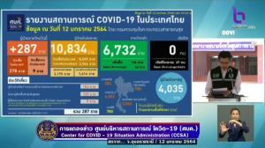 ไทยพบผู้ติดเชื้อโควิดใหม่ 287 ราย ในประเทศ 278 ค้นหาเชิงรุกในชุมชน 125 มาจาก ตปท.9 รักษาหาย 166 ราย