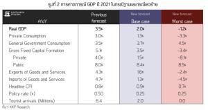 KKP ลดเป้าจีดีพีเหลือโต 2% โควิด-19 กระทบ แนะรัฐเร่งอัดฉีดเพิ่ม