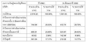 ผลประกอบการ 9 เดือนแรกของปี 2563 เมื่อเทียบกับปี 2562