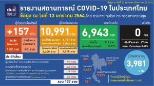 ป่วยโควิดใหม่ 157 ราย ติดในประเทศ 132 เชิงรุกชุมชน 42 กลับจาก ตปท. 4 ข้ามจากเมียนมาไม่เข้าสถานกักกัน 21 ราย