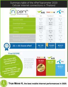 nPerf มอบเครือข่ายยอดเยี่ยมดีที่สุดในไทยให้ 'ทรูมูฟ เอช' 5 ปีซ้อน
