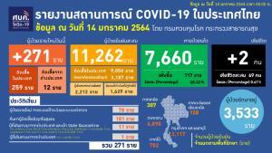 ยังสามหลัก! ติดเชื้อโควิดเพิ่ม 271 ราย ในประเทศ 259 กลับจาก ตปท.12 เสียชีวิตเพิ่ม 2 ราย