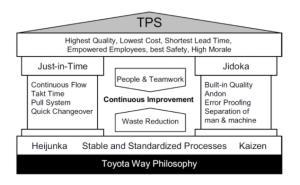 การประยุกต์ใช้แนวคิด TPS เพื่อยกระดับความสามารถทางการแข่งขันองค์กร