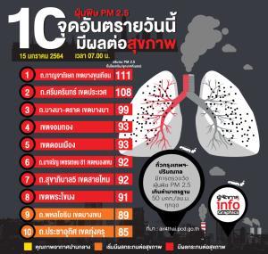 กทม.ค่าฝุ่น PM25 พุ่งสูงเกินมาตรฐาน