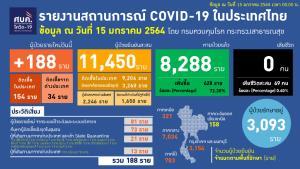 ไทยพบป่วยโควิดใหม่ 188 ราย ติดในประเทศ 154 มาจาก ตปท. 34 รักษาหาย 628 ราย ทั่วโลกทะลุ 93 ล้านราย