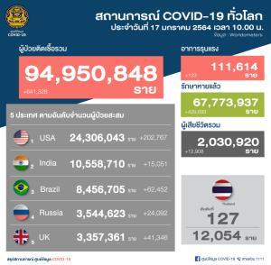 ไทยพบป่วยโควิดเพิ่ม 374 ราย ติดเชื้อในประเทศ 364 จากการค้นหาเชิงรุก 321 ยอดสะสม 12,054 ราย