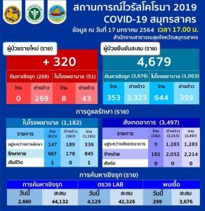ไปต่อ! สมุทรสาครเจอป่วยโควิดเพิ่ม 320 ราย คนไทย 8 ต่างด้าว 312 ยอดสะสม 4,679 ราย