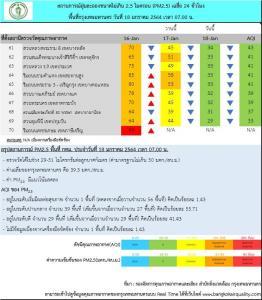 กทม. เช้านี้ค่าฝุ่น PM 2.5 เกินมาตรฐาน 1 พื้นที่ คุณภาพอากาศปานกลาง