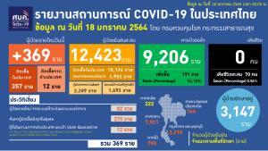 ติดเชื้อโควิดเพิ่ม 369 ราย ในประเทศ 357 มาจากตปท. 12 รักษาหาย 191 ราย ไม่มีผู้เสียชีวิตเพิ่ม