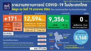 ไทยพบป่วยโควิดเพิ่ม 171 ราย ในประเทศ 158 กลับจาก ตปท. 13 ทั่วโลกติดเชื้อทะลุ 96 ล้านราย