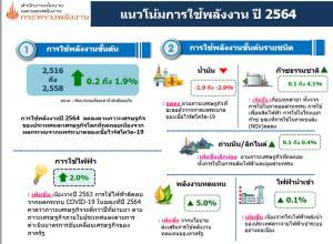 สนพ.คาดการใช้พลังงานขั้นต้นปี 64 โต 0.2-1.9% แต่น้ำมันยังดิ่ง 1.9-2.9% ผลจากโควิดรอบใหม่