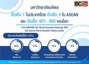 """จัดอันดับมหาวิทยาลัยโลก """"ม.มหิดล"""" คว้าที่ 1 ของไทย 3 ปีซ้อน"""
