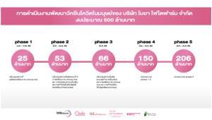 'จุฬาฯ-ใบยา' เร่งผลิตวัคซีนทดสอบในมนุษย์ทันกลางปี  ชวนคน ไทยร่วมเป็น  #ทีมไทยแลนด์ เปิดรับบริจาคต่อเนื่องถึงสิ้นปี 64