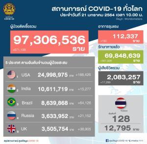 ไทยพบป่วยโควิดเพิ่ม 142 ราย ในประเทศ 125 เป็นกลุ่มเฝ้าระวัง 88 เชิงรุก 37 มาจาก ตปท.17