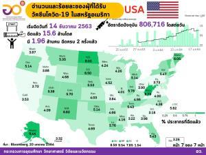 อว.สรุปการฉีดวัคซีนโควิด ทั่วโลก ฉีดไปแล้ว 46.2 ล้านโดส อเมริกามากสุด 15.6 ล้านโดส