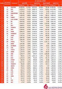 Broker ranking 21 Jan 2021