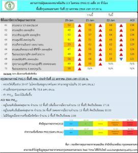 ค่าฝุ่นพิษ PM 2.5 ฟุ้ง! กทม.พบเกินค่ามาตรฐาน 68 พื้นที่ เป็นสีแดง มีผลกระทบต่อสุขภาพ
