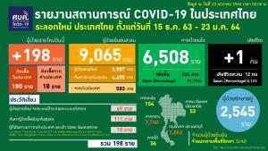 ไทยพบป่วยโควิดใหม่ 198 ราย ในประเทศ 180 เป็นสัมผัสเสี่ยง 69 เชิงรุก 111 กลับจาก ตปท.18 เสียชีวิตเพิ่ม 1 ราย