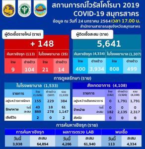สมุทรสาครพบติดโควิดเพิ่ม 148 ราย คนไทย 30 ต่างด้าว 118 ยอดสะสม 5,641 รักษาหายแล้ว 3,464 ราย