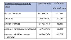 ประธานใหม่ โตโยต้า แจ้งยอดขายปี 63  ตก 21.4 %  คาดปีนี้ยอดรวม 8.5-9 แสนคัน โตโยต้าหวัง 2.8-3 แสนคัน โต 15-20%