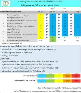 กทม.อากาศดี ไม่พบค่าฝุ่นละออง PM 2.5 เกินมาตรฐาน