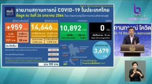 เกือบพันราย! ติดโควิดเพิ่ม 959 ราย ในประเทศ 937 เป็นสัมผัสเสี่ยง 89 คัดกรองเชิงรุก 848 กลับจากนอก 22 ทั่วโลกทะลุ 100 ล้านราย