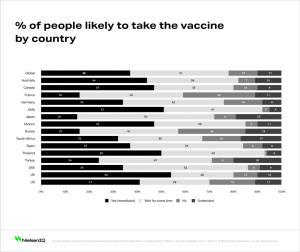 วัคซีนล้วนมีความเกี่ยวข้องกับการดำเนินการในหลายๆ เรื่อง