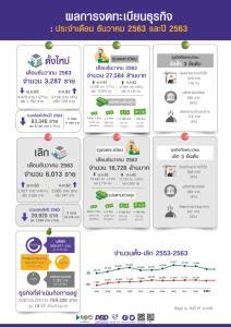 พิษโควิด-19 ฉุดตั้งบริษัทใหม่ปี 63 ทำได้ 63,340 ราย ลด 11%