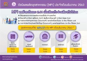 สศอ.เผย MPI ปี 2563 หดตัว 8.8% ผลพวงจากพิษโควิด-19