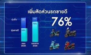 ยามาฮ่า เดินหน้าเปิดตัว 5 รุ่นใหม่ พร้อมเป้าปีนี้  253,000 คัน เพิ่มขึ้น 5%  ประเดิมส่ง All New AEROX  ลงตลาด