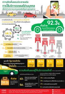 """มธ.เผยโพลล์คนไทย 92.3%หนุน """"เรียกรถผ่านแอป""""ถูกกฎหมาย"""