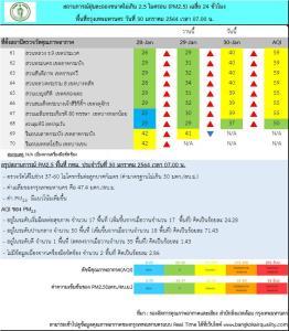 กทม.ฝุ่นพิษ PM 2.5 เกินค่ามาตรฐาน 17 พื้นที่ งดกิจกรรมกลางแจ้ง เลี่ยงพื้นที่เสี่ยง