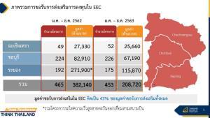 """""""สุพัฒนพงษ์"""" ปักหมุดดึงลงทุนอีอีซี 3 แสนล้าน ปี 64 มั่นใจไทยมีศักยภาพ"""