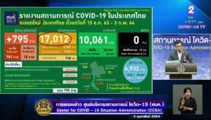 ไทยติดเชื้อโควิด-19 ใหม่ 795 ราย ในประเทศ 783 ราย กลับจากตปท. 12 ราย ทั่วโลกสะสมทะลุ 104 ล้านราย