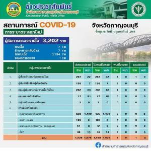 ผู้ประกอบการชายแดนไทย-พม่า เฮ!! ผู้ว่าฯ ประกาศนำเข้าส่งออกสินค้าได้ตามปกติ เริ่ม 8 ก.พ.