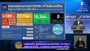 ไทยพบติดโควิดเพิ่ม 189 ราย ในประเทศ 179 มาจากนอก 10 รักษาหายอีก 956 ราย