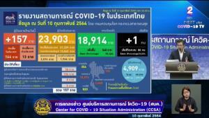 ไทยพบติดเชื้อโควิด-19 เพิ่ม 157 ราย ในประเทศ 144 มาจาก ตปท.13 มีไม่เข้ากักกัน 5 ราย เสียชีวิตเพิ่ม 1 ราย