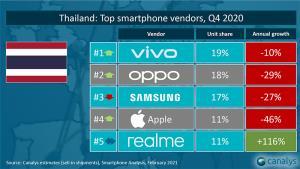 วีโว่ขึ้นท็อป 5 ตลาดสมาร์ทโฟนโลก พร้อมรักษาส่วนแบ่งอันดับ 1 ในไทยไตรมาส 4