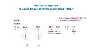 """""""หมอยง"""" เผย ความแตกต่างระหว่างภูมิต้านทานที่ได้รับจากวัคซีนและที่เกิดจากการติดเชื้อ"""
