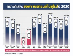 สรุปยอดขายรถทั่วโลกปี 2020 ยุโรป-อเมริกาอ่วม จีนลดแต่ไม่มาก