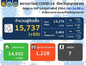 ยังสองหลัก! สมุทรสาครพบผู้ติดโควิดเพิ่ม 69 ราย คนไทย 37 ต่างด้าว 32 รักษาหายอีก 742 ราย