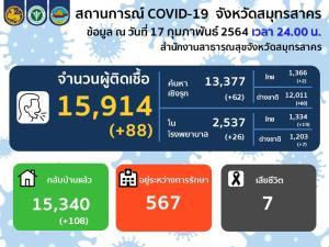 ยังเจอเรื่อยๆ! สมุทรสาครพบผู้ติดเชื้อโควิด-19 ใหม่ 88 ราย เป็นคนไทย 21 ราย ต่างด้าว 67 ราย