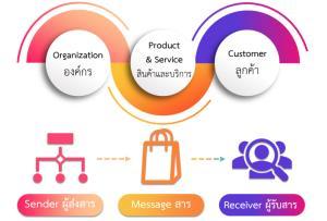 """8 นวัตกรรม  """"ปั้นสินค้าและบริการ""""  เพื่อ SMEs ไทย ผ่าวิกฤติโควิด19"""