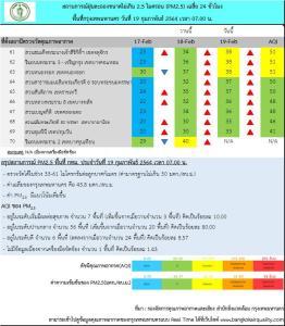 เช้านี้ฝุ่น PM 2.5 กทม.เกินค่ามาตรฐาน 7 จุด เลี่ยงพื้นที่เสี่ยง เตือนสวมหน้ากากอนามัยป้องกันฝุ่น
