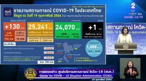ป่วยโควิด-19 ใหม่ 130 ราย ในประเทศ 116 ราย กลับจาก ตปท.14 ราย เสียชีวิตเพิ่ม 1 คน เป็นหมอคลินิกมหาสารคาม