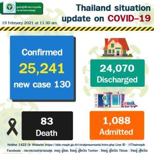 สธ.เผยคนไทยติดเชื้อโควิด-19 รักษาหายกลับบ้านได้ร้อยละ 94 อัตราการเสียชีวิตต่ำกว่าระดับโลก