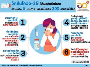 ดีกว่าที่คาด! อว.เผย 6 ความจริงหลังฉีดวัคซีนโควิด-19