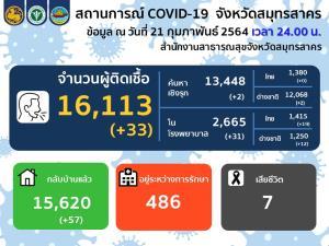 สมุทรสาครพบผู้ติดเชื้อโควิด-19 ใหม่ 33 ราย ค้นหาเชิงรุก 2 ราย ในโรงพยาบาล 31 ราย
